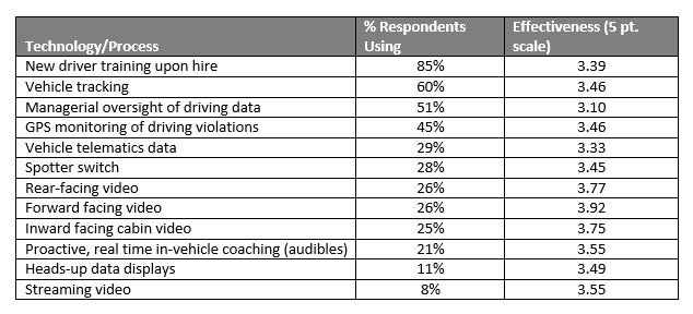 We found that the three most widely used methods of training drivers on safety were mediocre in effectiveness, at best.