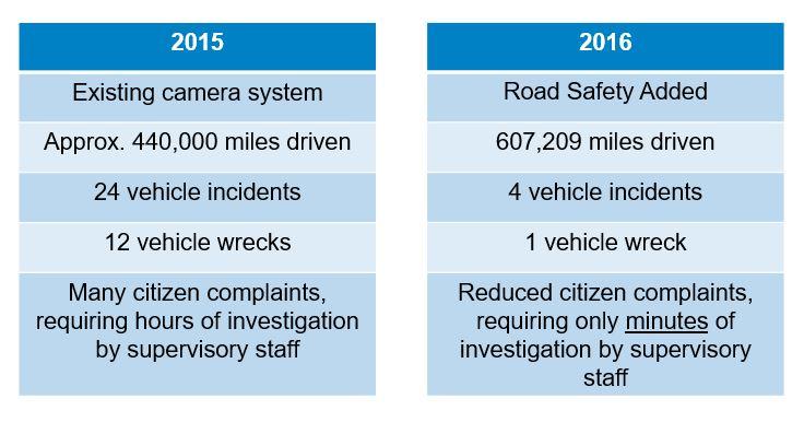 Video versus Road Safety