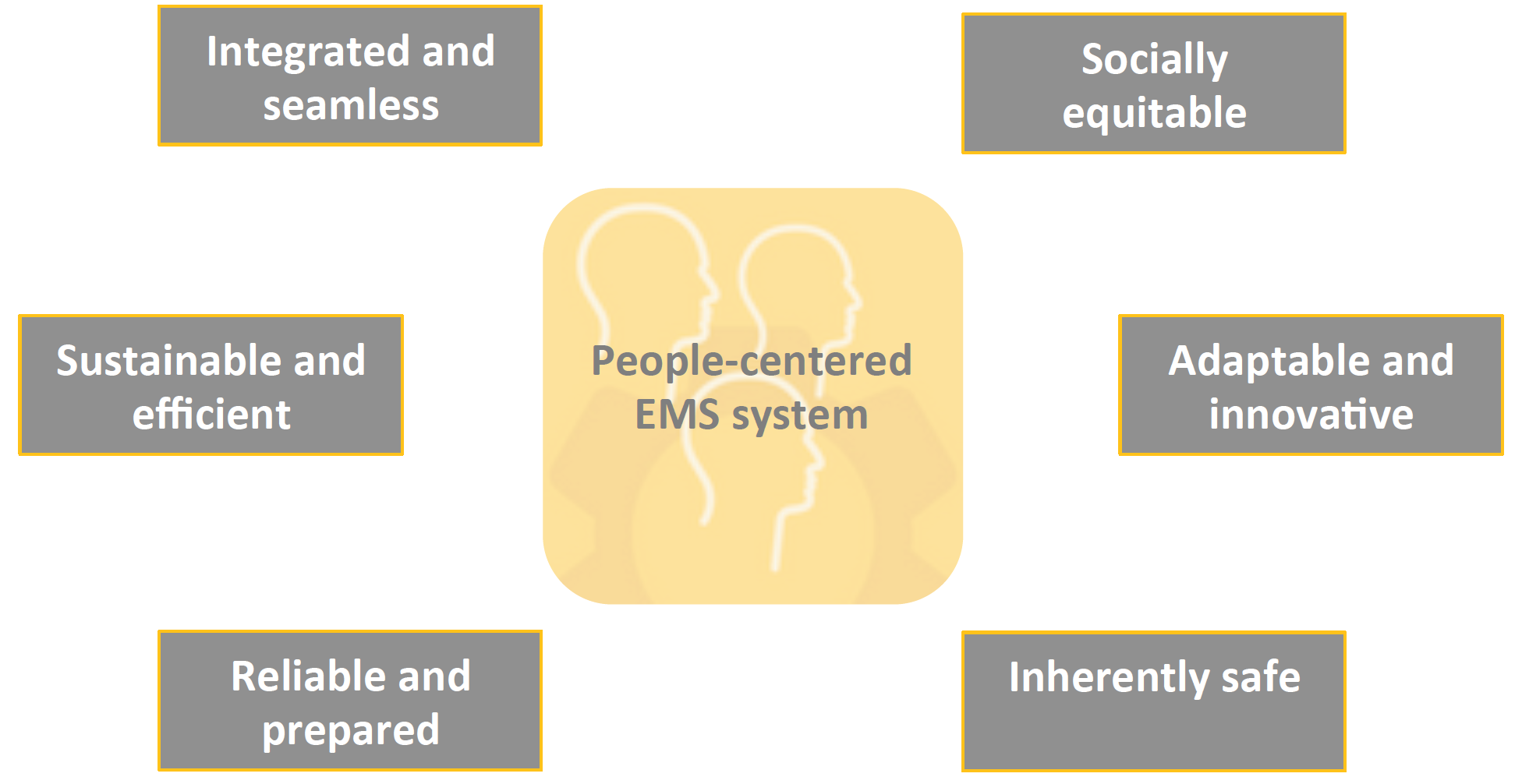 """The term """"people-centered"""" is used rather than patient-centered as the EMS system must meet the needs of patients, families, communities and care providers."""