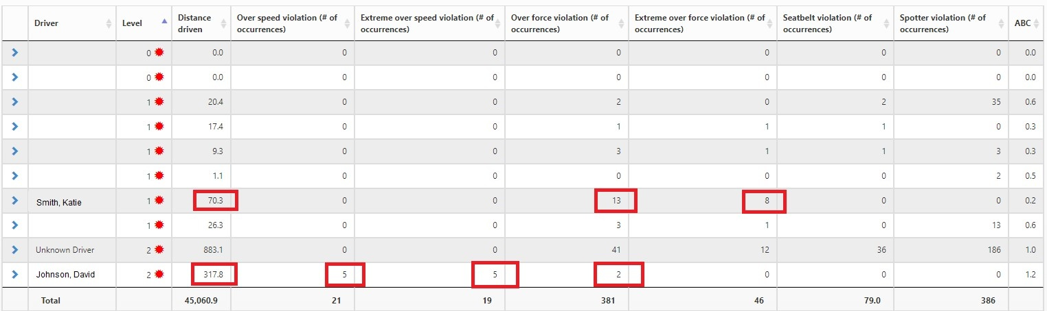 Safety Reports within Road Safety help you to figure out why driver levels may have gone down.